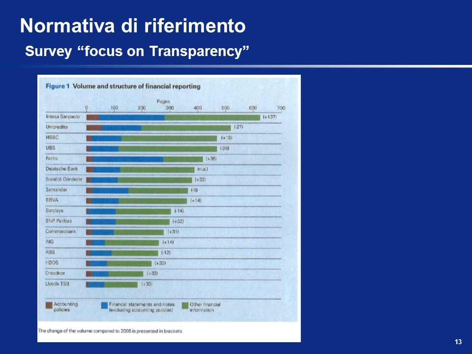 Normativa di riferimento Survey focus on Transparency