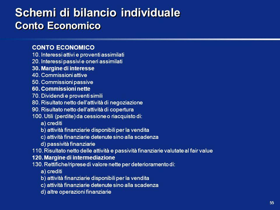 Schemi di bilancio individuale Conto Economico