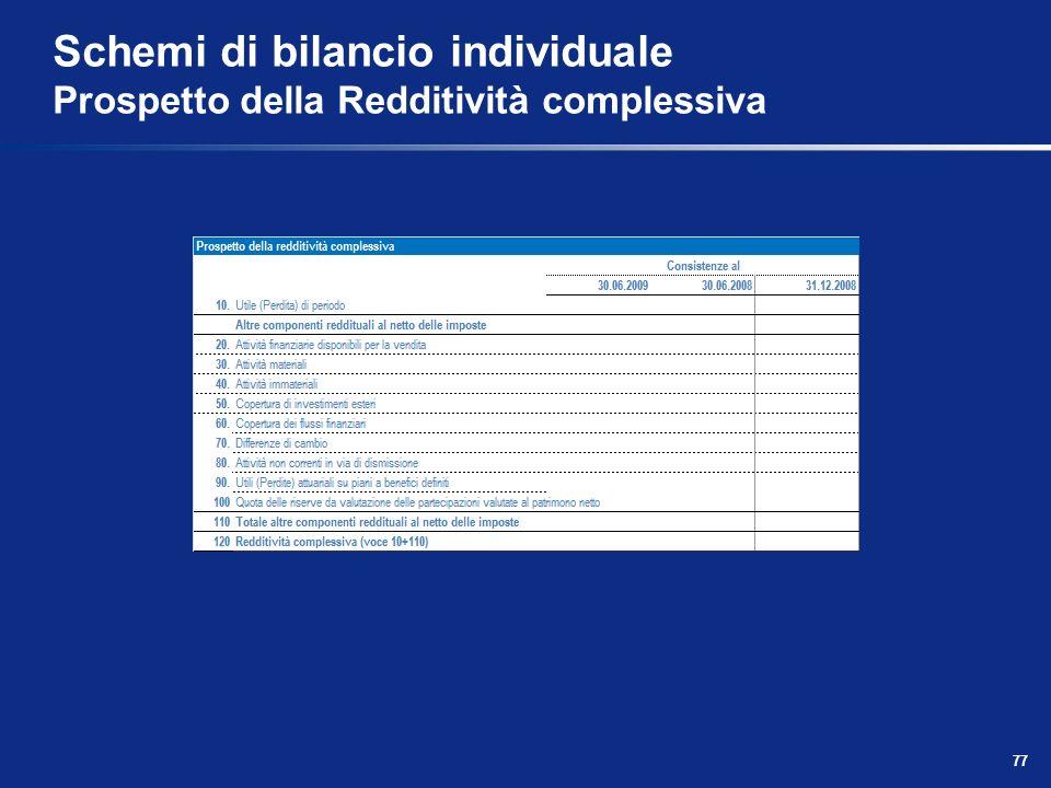 Schemi di bilancio individuale Prospetto della Redditività complessiva