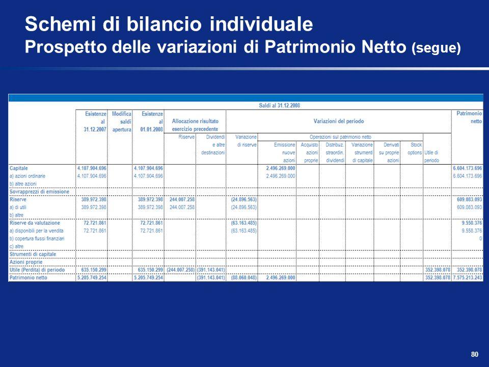 Schemi di bilancio individuale Prospetto delle variazioni di Patrimonio Netto (segue)