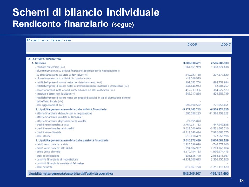 Schemi di bilancio individuale Rendiconto finanziario (segue)