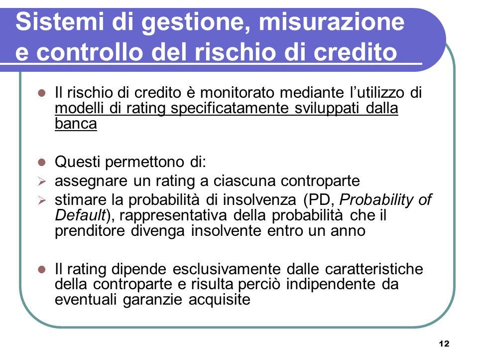 Sistemi di gestione, misurazione e controllo del rischio di credito