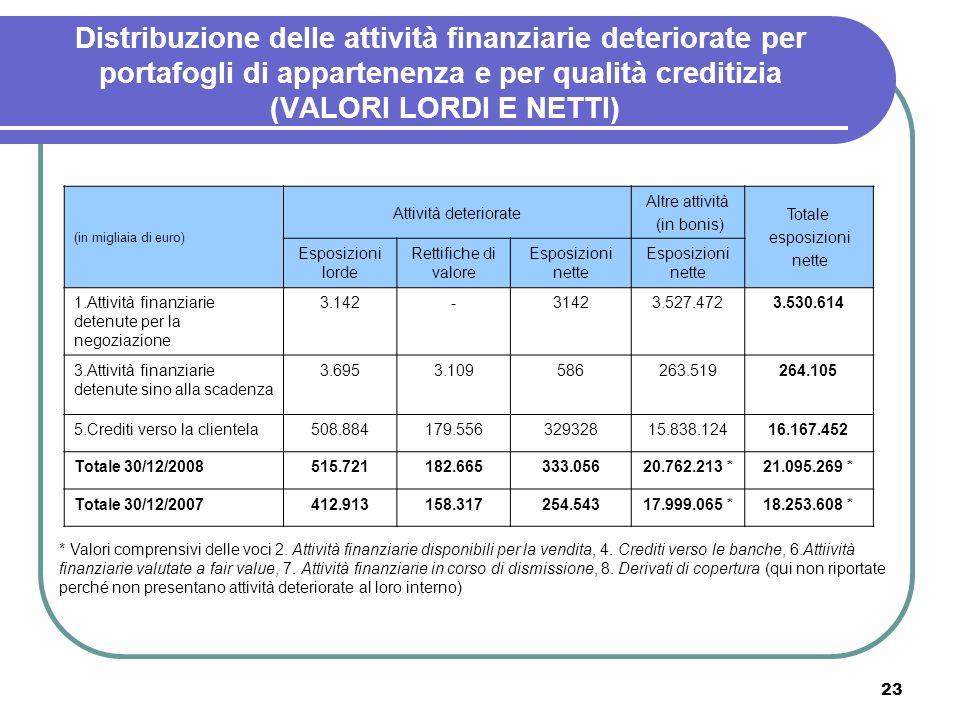 Distribuzione delle attività finanziarie deteriorate per portafogli di appartenenza e per qualità creditizia (VALORI LORDI E NETTI)