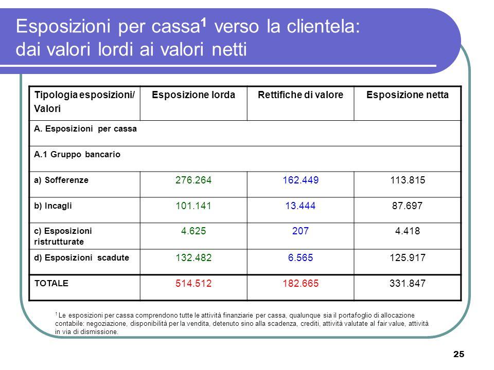 Esposizioni per cassa1 verso la clientela: dai valori lordi ai valori netti