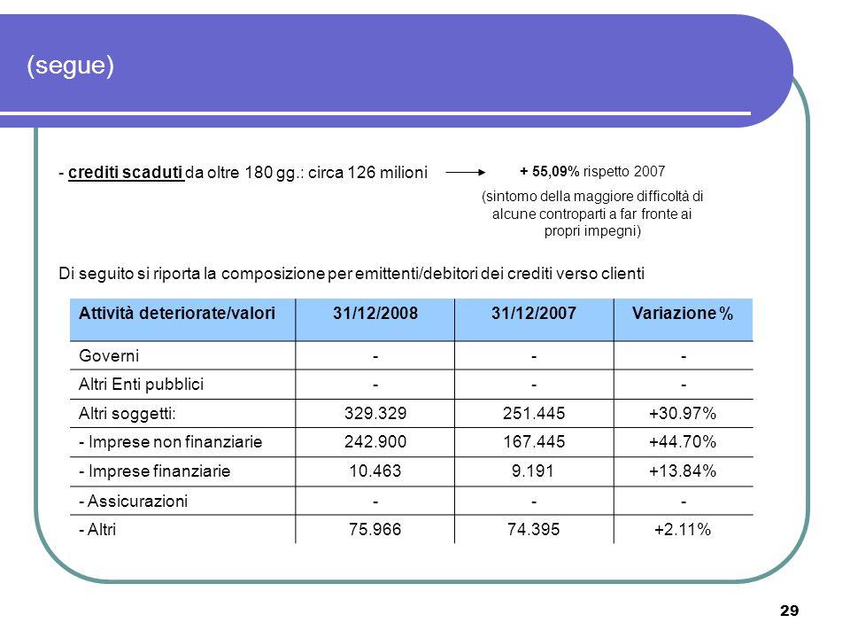 (segue) - crediti scaduti da oltre 180 gg.: circa 126 milioni