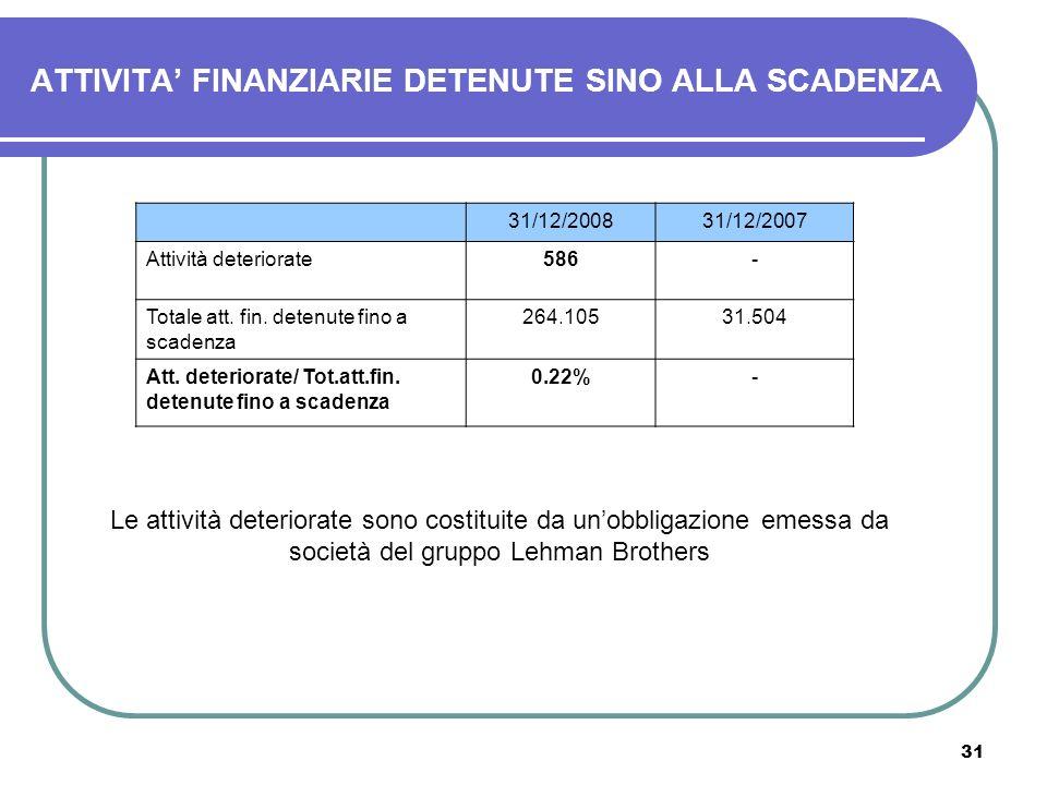 ATTIVITA' FINANZIARIE DETENUTE SINO ALLA SCADENZA