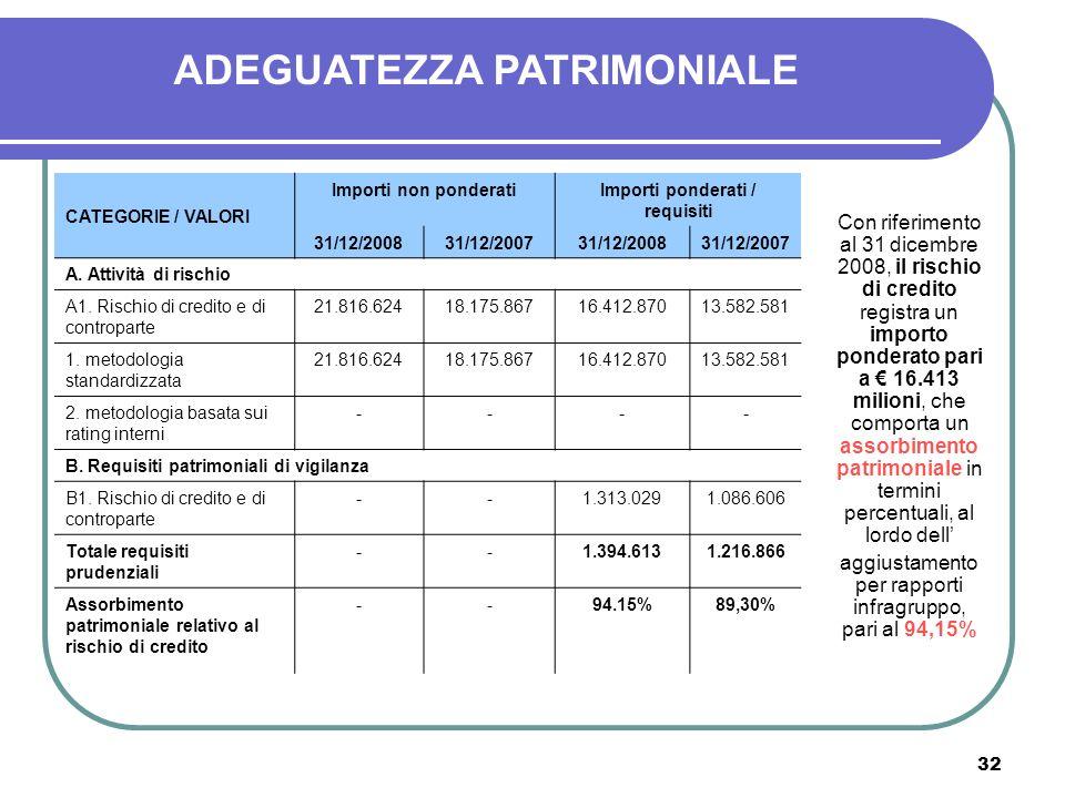ADEGUATEZZA PATRIMONIALE Importi ponderati / requisiti