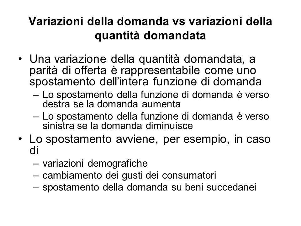 Variazioni della domanda vs variazioni della quantità domandata