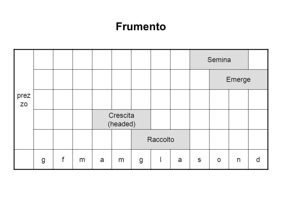 Frumento prezzo Semina Emerge Crescita (headed) Raccolto g f m a l s o