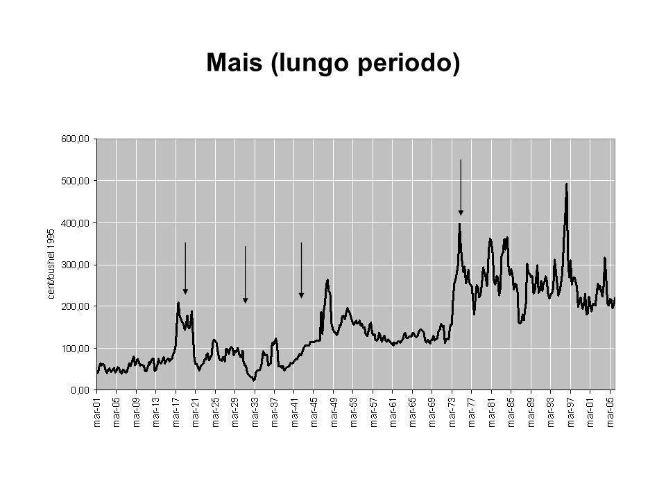 Mais (lungo periodo)