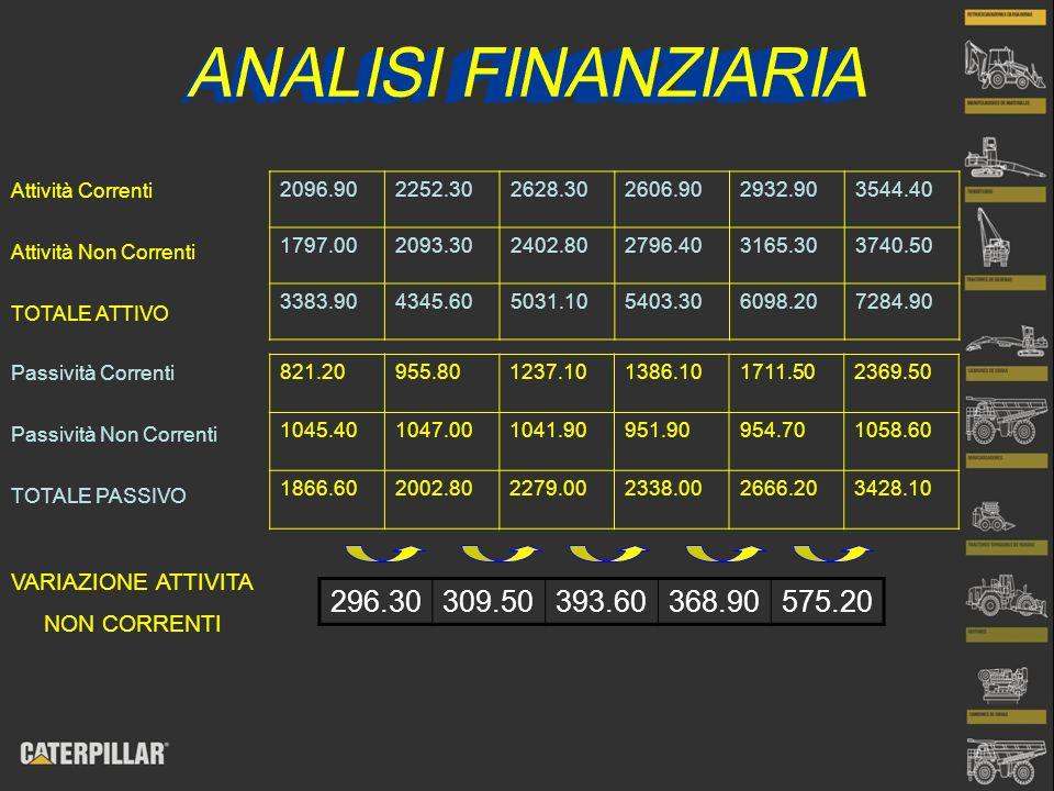 ANALISI FINANZIARIA Attività Correnti. Attività Non Correnti. TOTALE ATTIVO. 2096.90. 2252.30. 2628.30.
