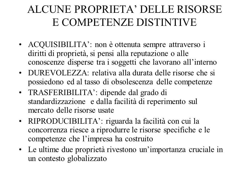 ALCUNE PROPRIETA' DELLE RISORSE E COMPETENZE DISTINTIVE
