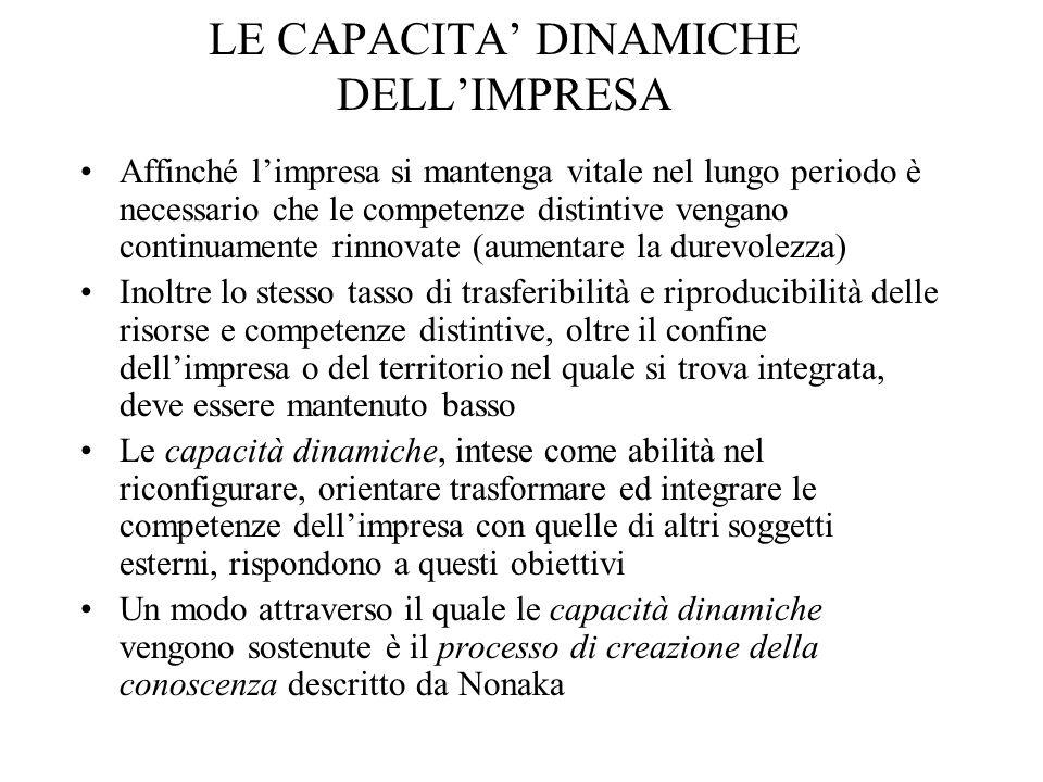 LE CAPACITA' DINAMICHE DELL'IMPRESA