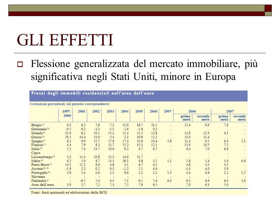 GLI EFFETTI Flessione generalizzata del mercato immobiliare, più significativa negli Stati Uniti, minore in Europa.