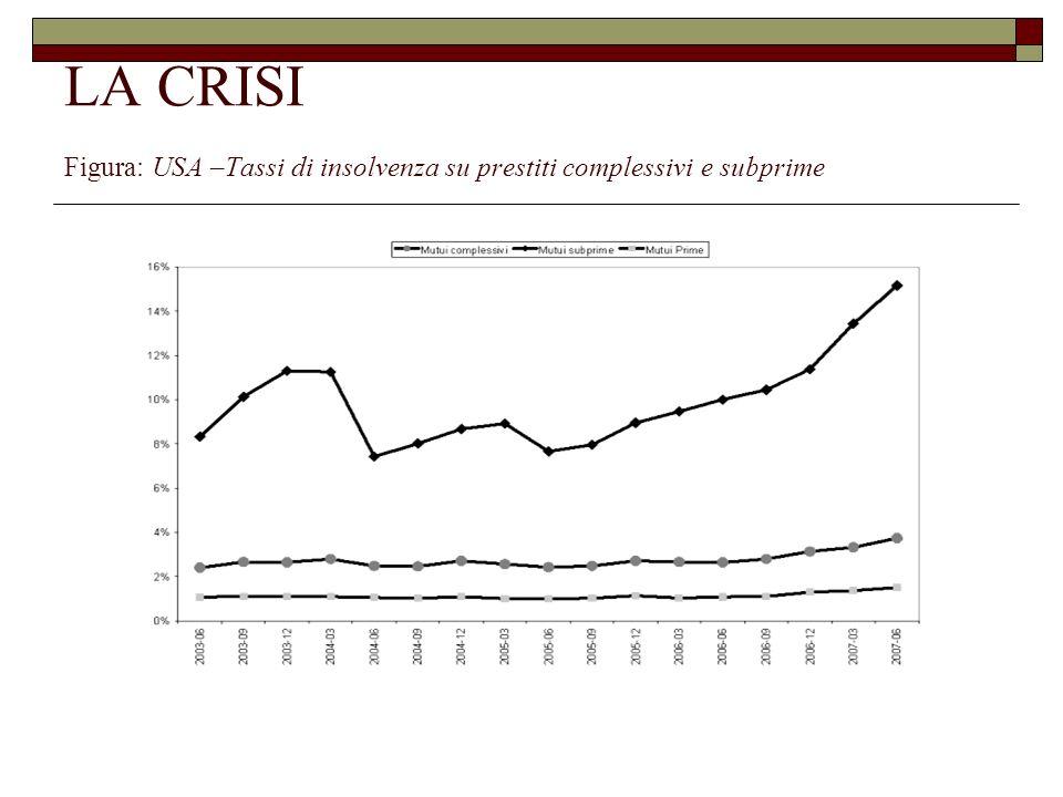 LA CRISI Figura: USA –Tassi di insolvenza su prestiti complessivi e subprime