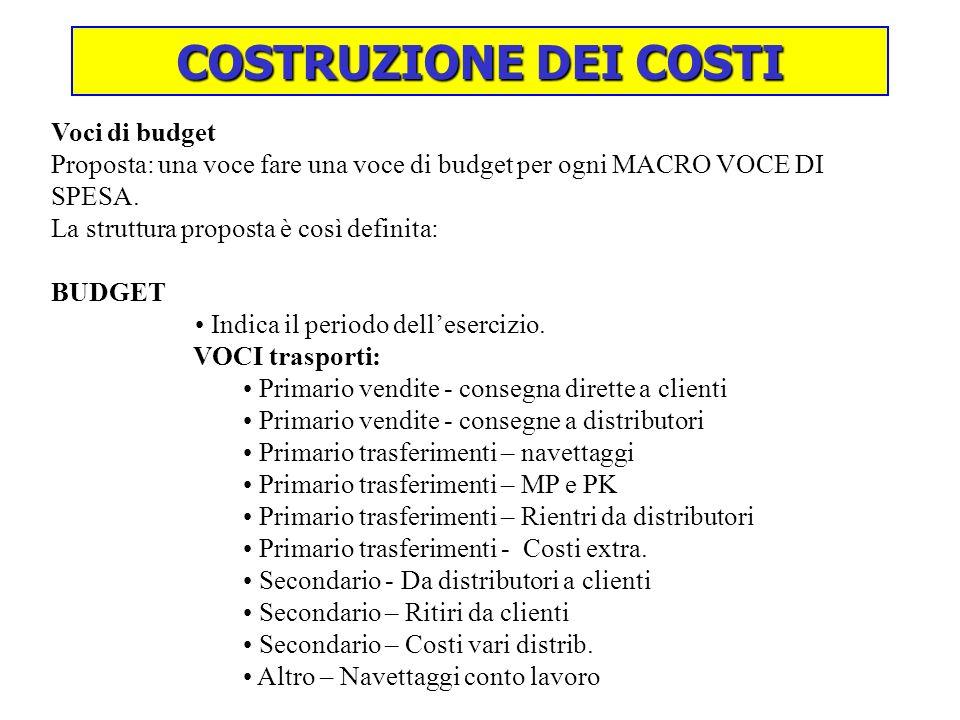 COSTRUZIONE DEI COSTI Voci di budget