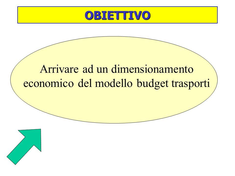 Arrivare ad un dimensionamento economico del modello budget trasporti