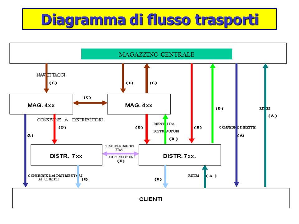 Diagramma di flusso trasporti