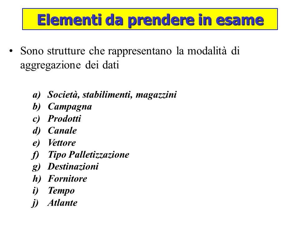 Elementi da prendere in esame