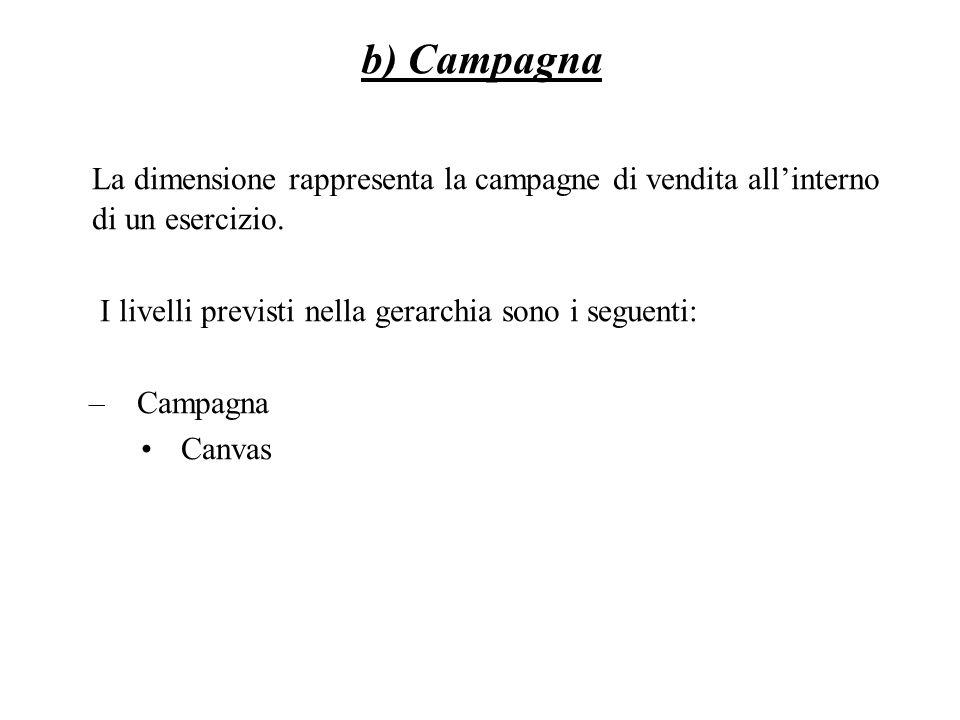b) Campagna La dimensione rappresenta la campagne di vendita all'interno di un esercizio. I livelli previsti nella gerarchia sono i seguenti: