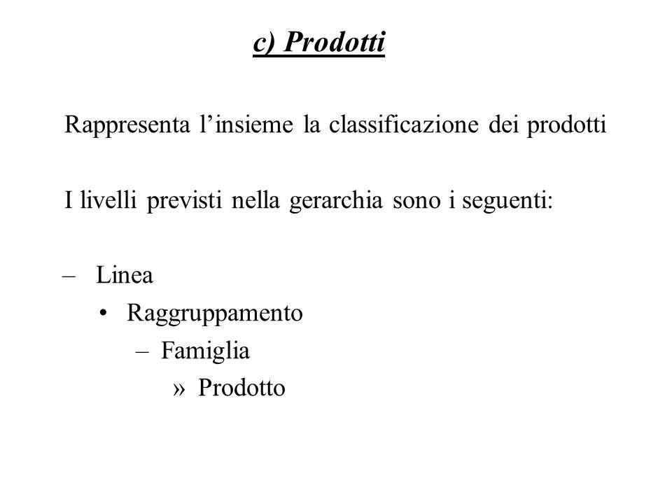 c) Prodotti Rappresenta l'insieme la classificazione dei prodotti