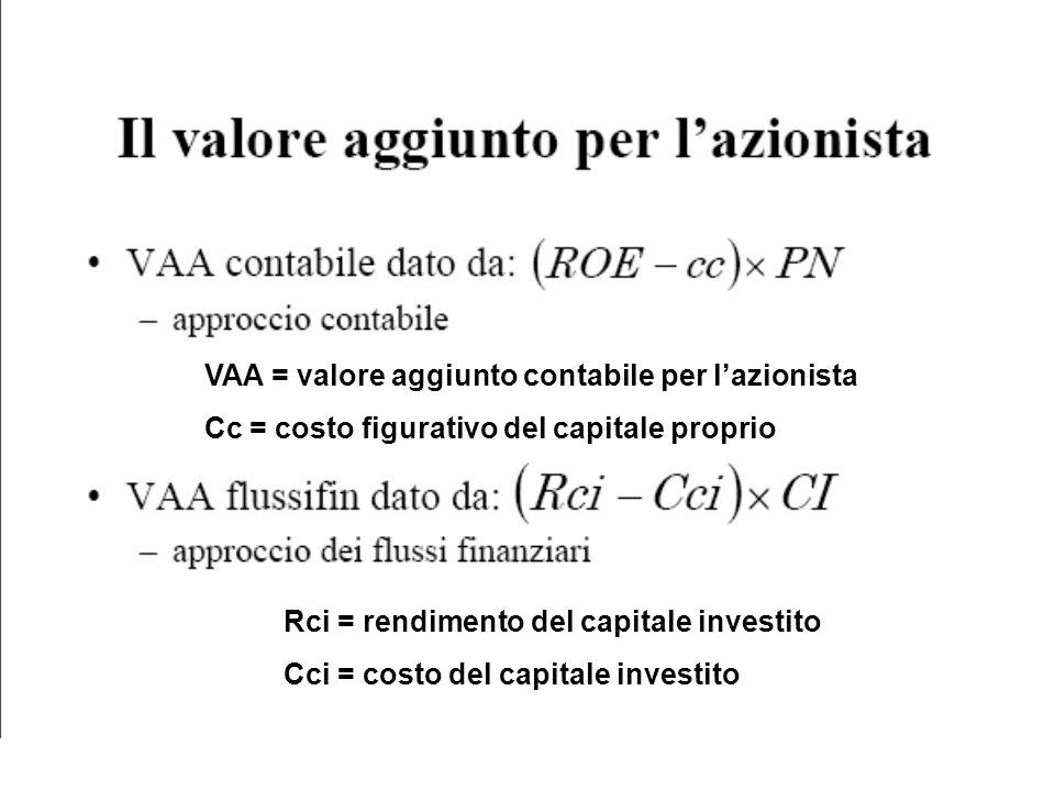 VAA = valore aggiunto contabile per l'azionista