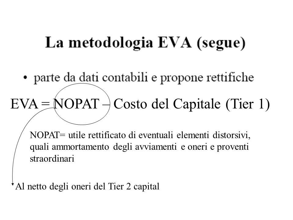 EVA = NOPAT – Costo del Capitale (Tier 1)
