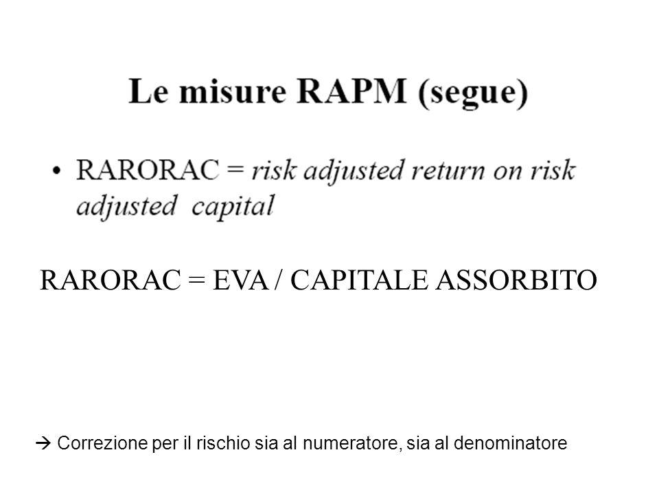 RARORAC = EVA / CAPITALE ASSORBITO