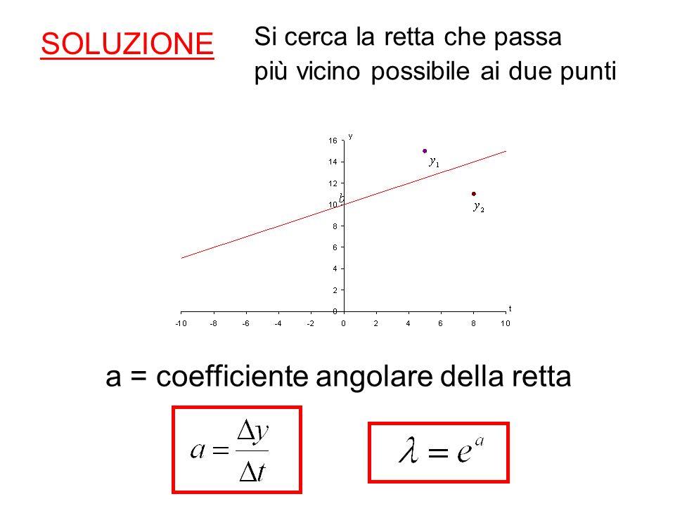 a = coefficiente angolare della retta