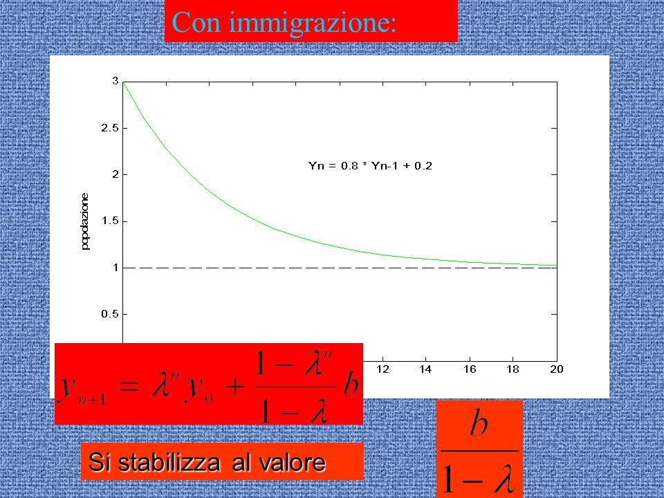 Con immigrazione: Si stabilizza al valore
