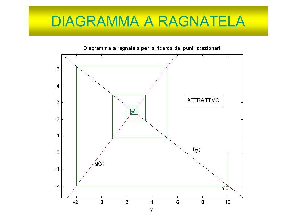 DIAGRAMMA A RAGNATELA