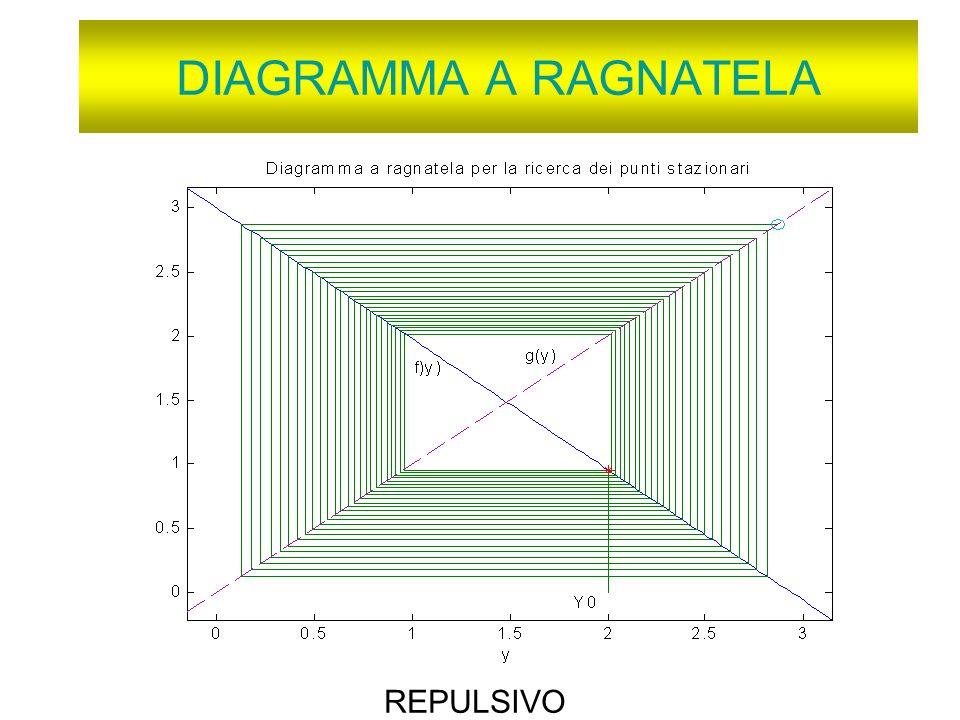 DIAGRAMMA A RAGNATELA REPULSIVO