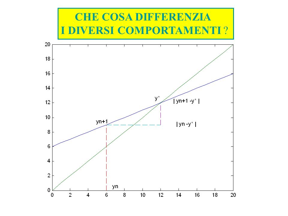 CHE COSA DIFFERENZIA I DIVERSI COMPORTAMENTI