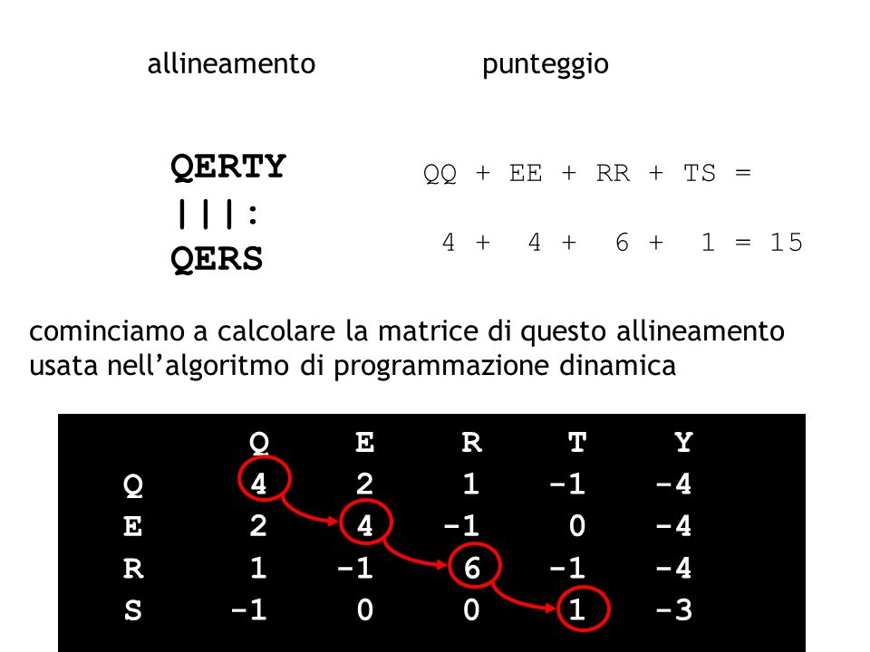 QERTY |||: QERS Q E R T Y Q 4 2 1 -1 -4 E 2 4 -1 -4 R 1 -1 6 -1 -4 S