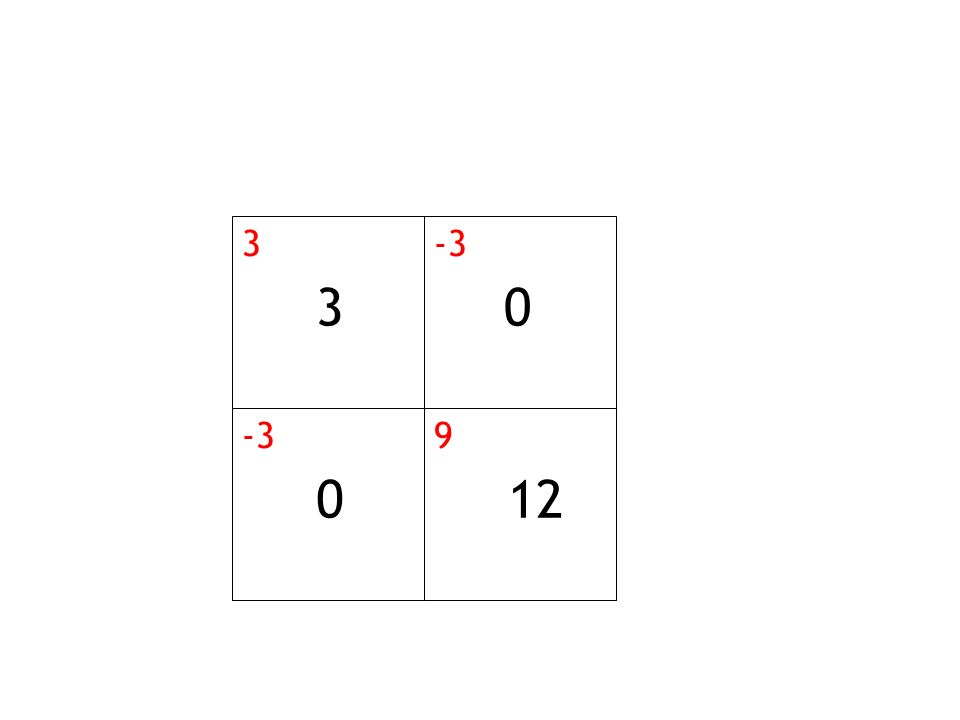 3 -3 9 12