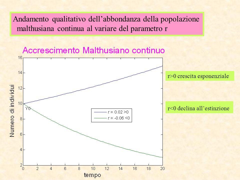Andamento qualitativo dell'abbondanza della popolazione