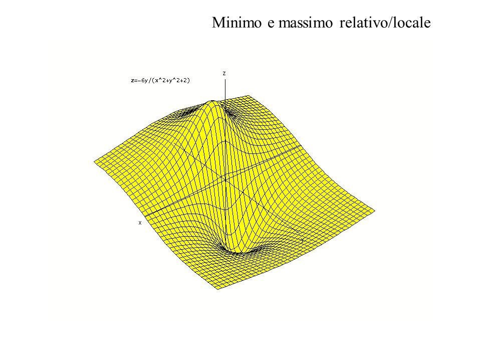 Minimo e massimo relativo/locale