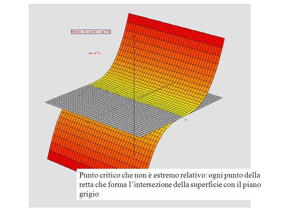 Punto critico che non è estremo relativo: ogni punto della retta che forma l'intersezione della superficie con il piano grigio