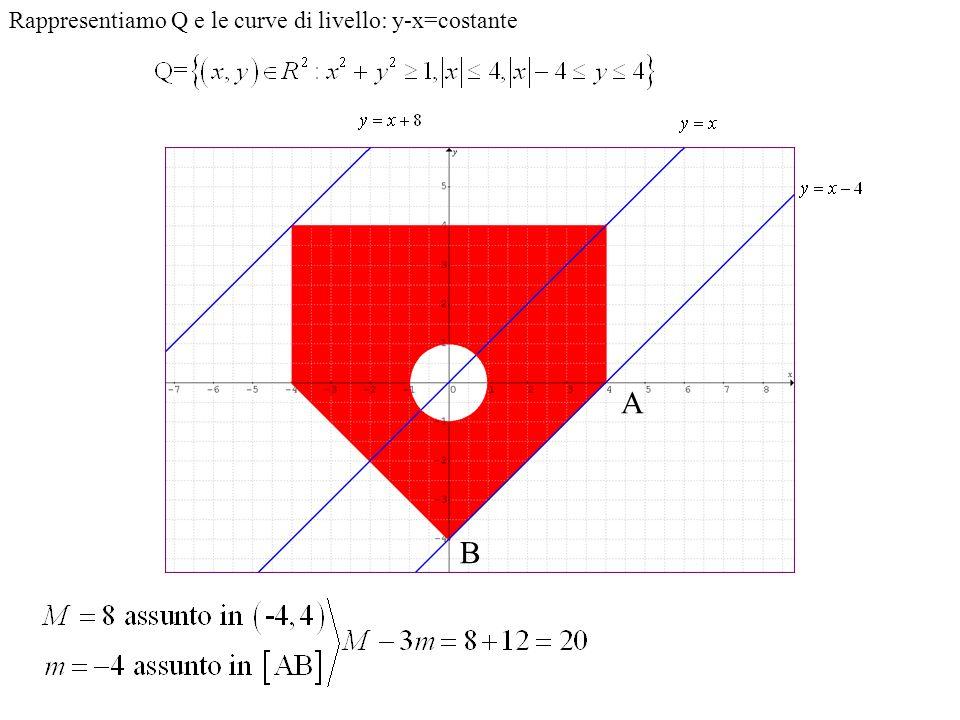 Rappresentiamo Q e le curve di livello: y-x=costante