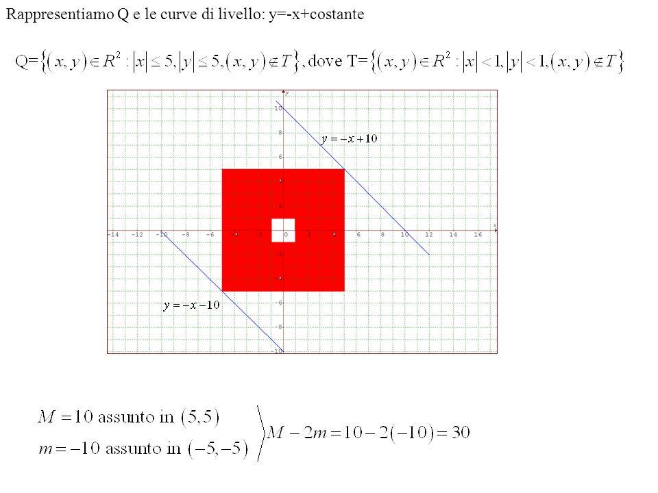 Rappresentiamo Q e le curve di livello: y=-x+costante