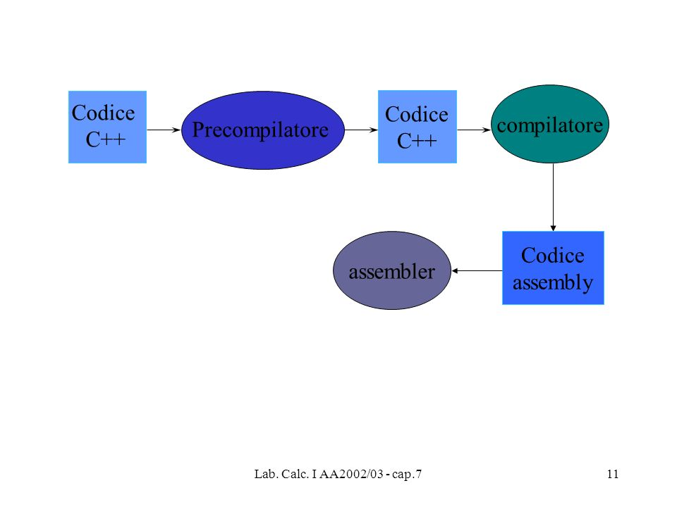 Codice Codice compilatore C++ C++ Precompilatore Codice assembler