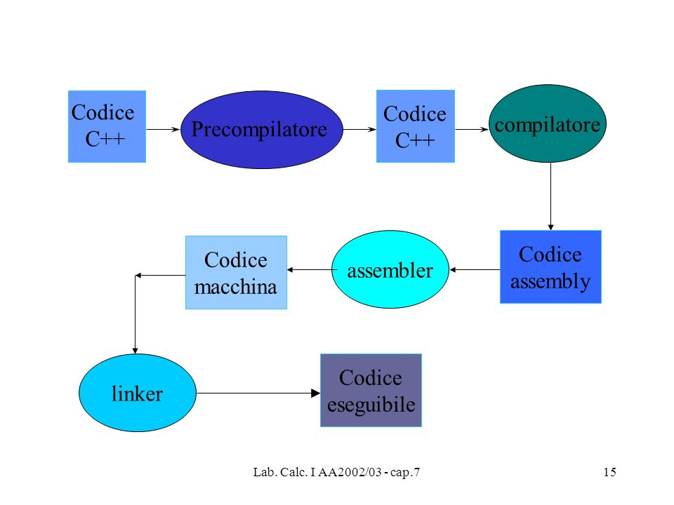 Codice Codice compilatore C++ C++ Precompilatore Codice Codice