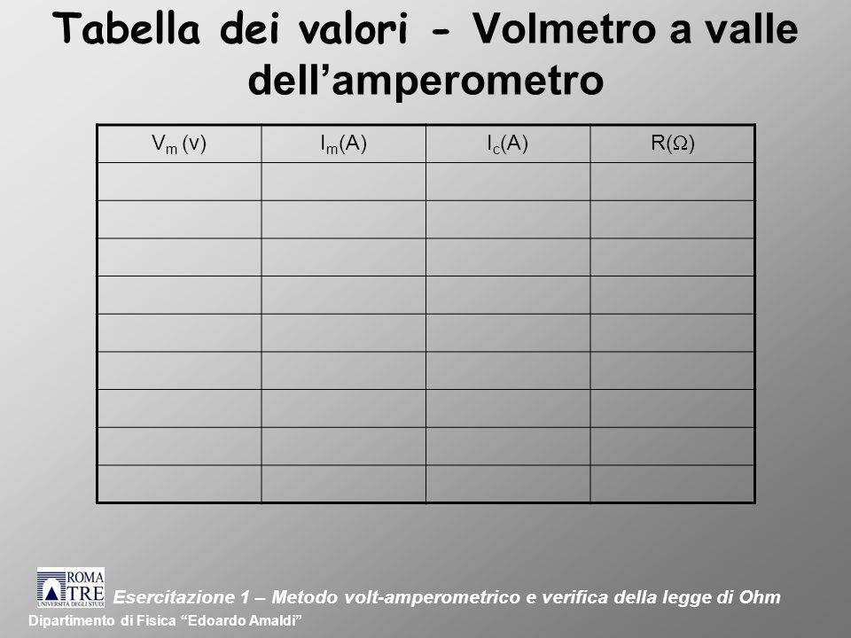 Tabella dei valori - Volmetro a valle dell'amperometro