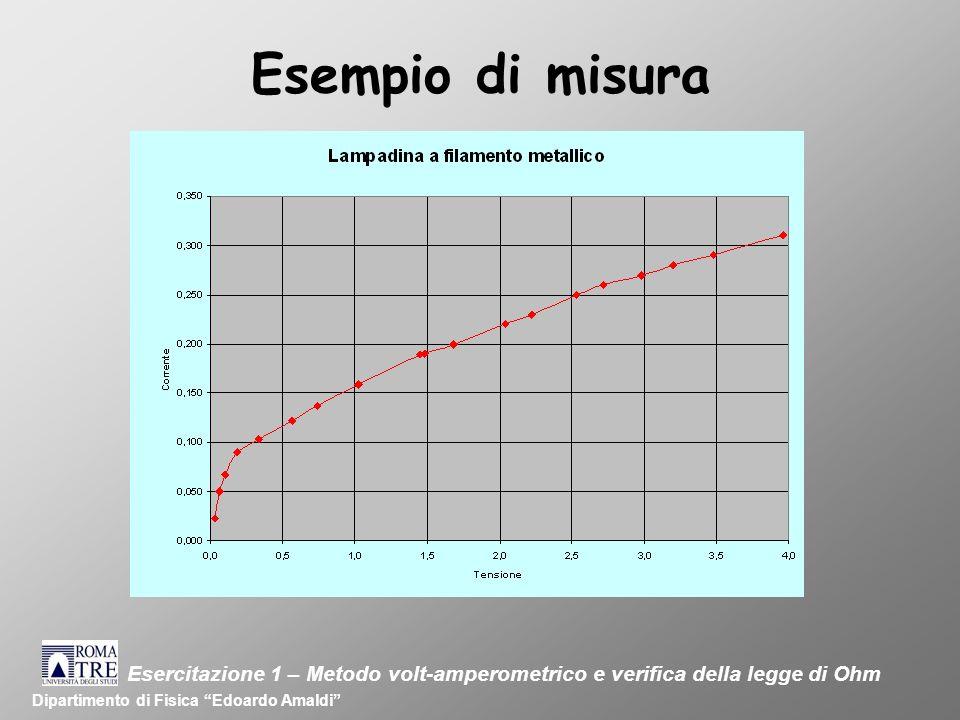 Esempio di misura Esercitazione 1 – Metodo volt-amperometrico e verifica della legge di Ohm.