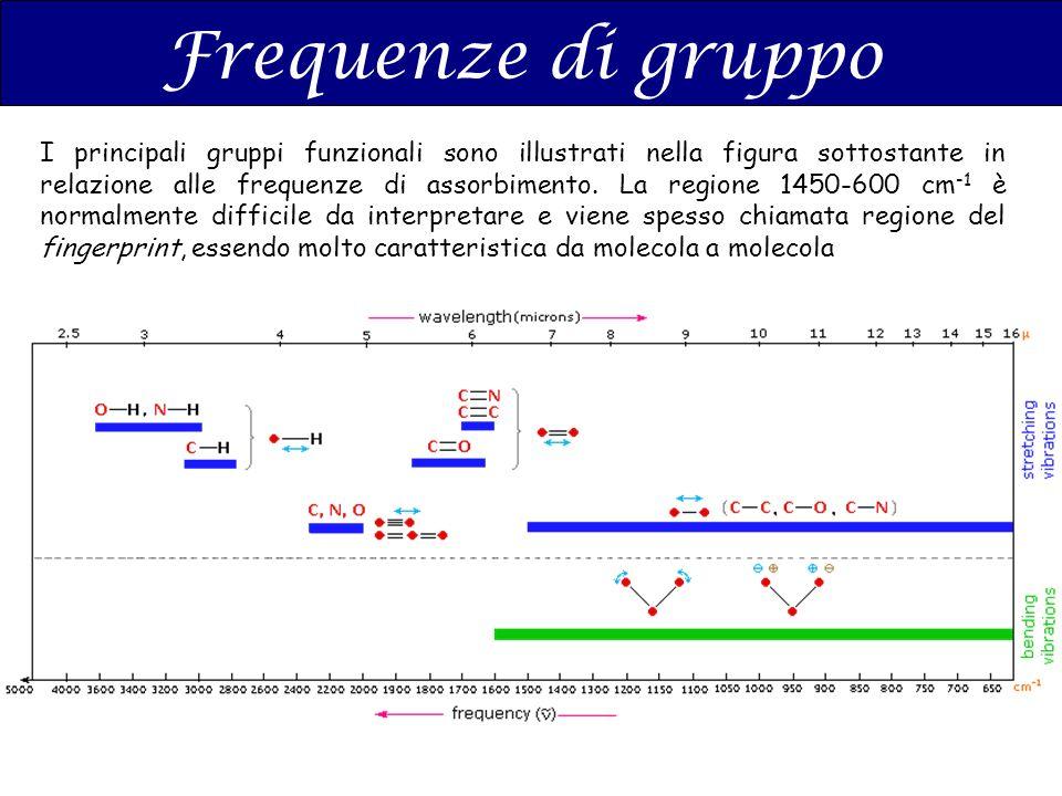 Frequenze di gruppo