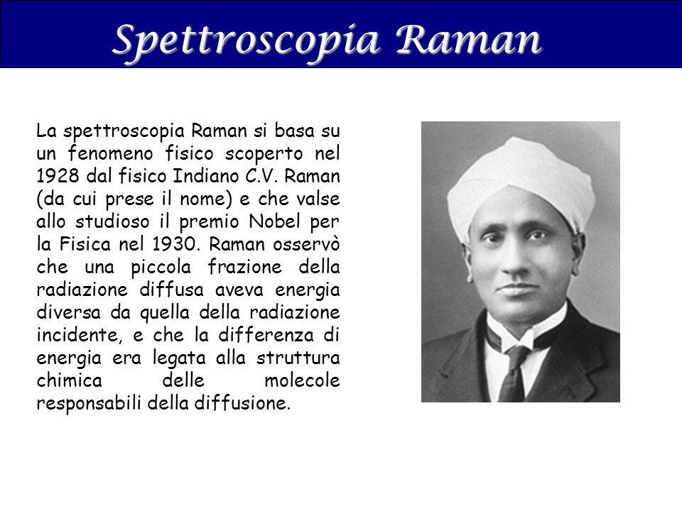 Spettroscopia Raman