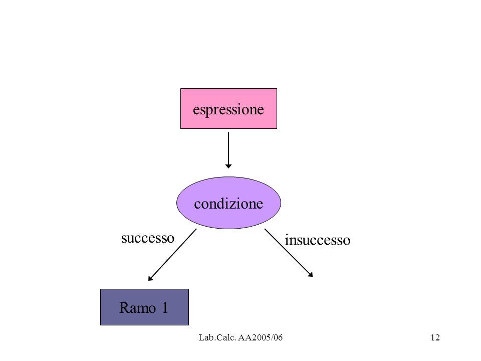 espressione condizione successo insuccesso Ramo 1 Lab.Calc. AA2005/06
