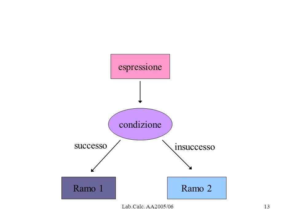 espressione condizione successo insuccesso Ramo 1 Ramo 2
