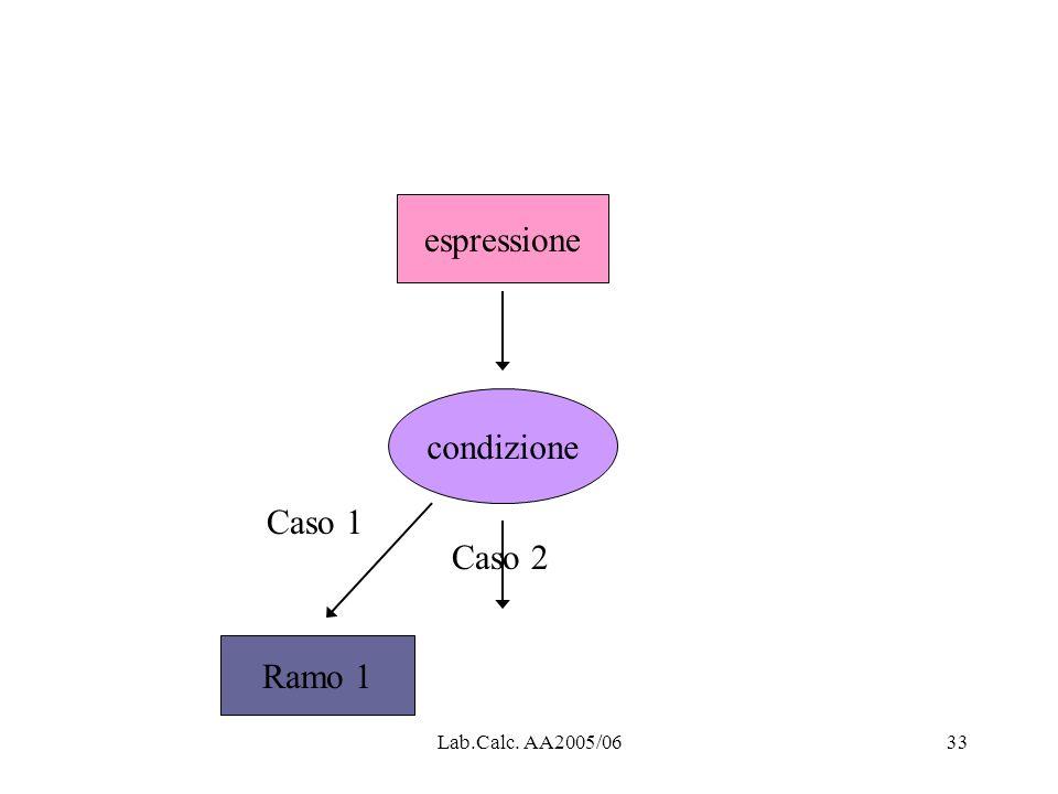 espressione condizione Caso 1 Caso 2 Ramo 1 Lab.Calc. AA2005/06