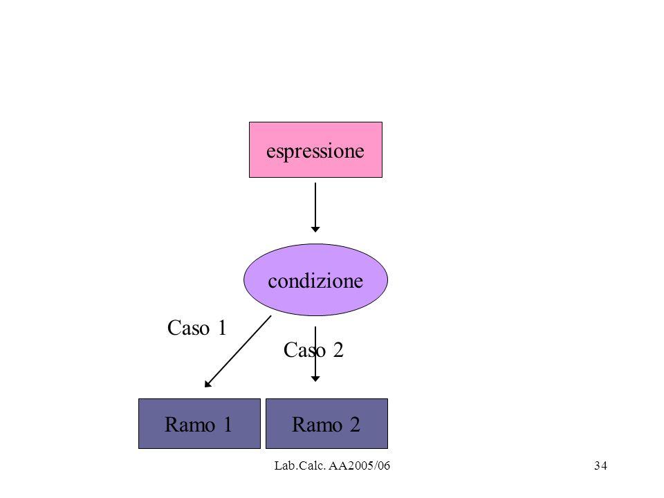 espressione condizione Caso 1 Caso 2 Ramo 1 Ramo 2 Lab.Calc. AA2005/06